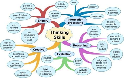 Developing critical thinking skills in the classroom jpg 750x474